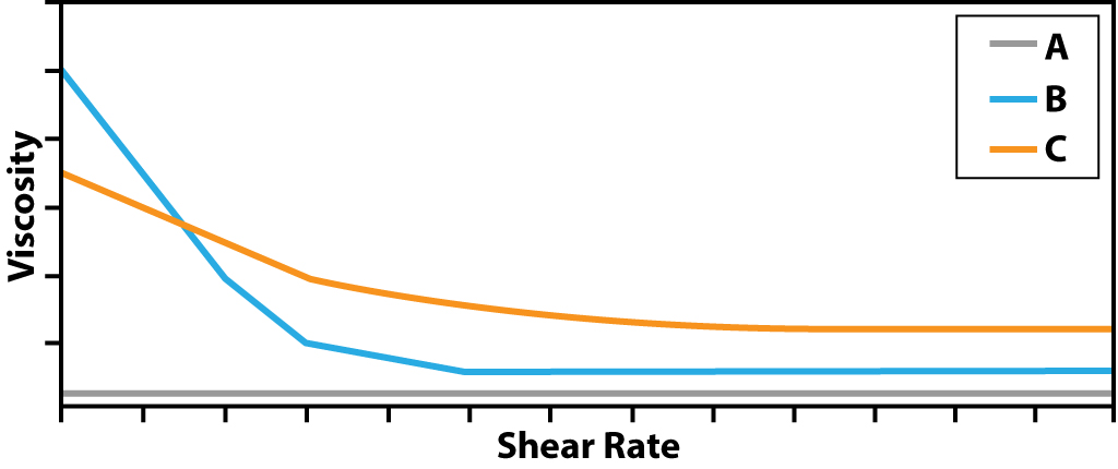 Chart - Manalox Thickeners: Rheology - Viscosity / Shear Rate