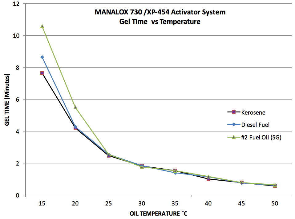 Chart - MANALOX 730/XP-454 Activator System Gel Time vs Temperature